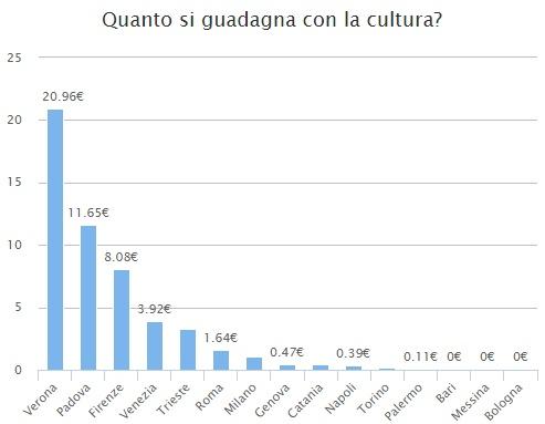 Quanto rende la cultura?